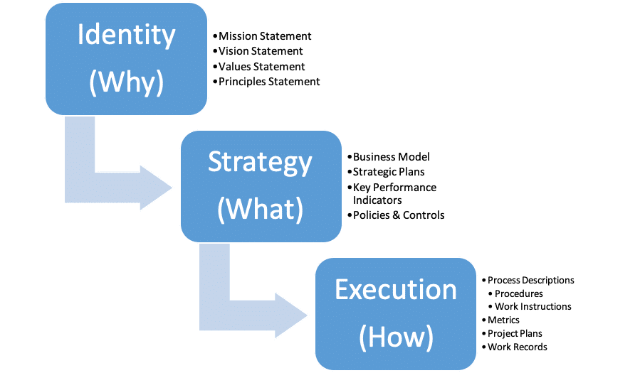 Identity (Why) - Strategy (What) - Execution (How)